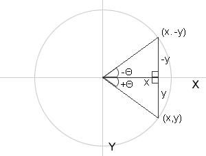ActionScript2.0と三角関数